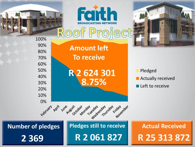 Roof Figures Updates